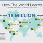 India is third largest market for online education and courses, finds Coursera
