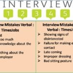 Interview Mistakes-5th July 2016
