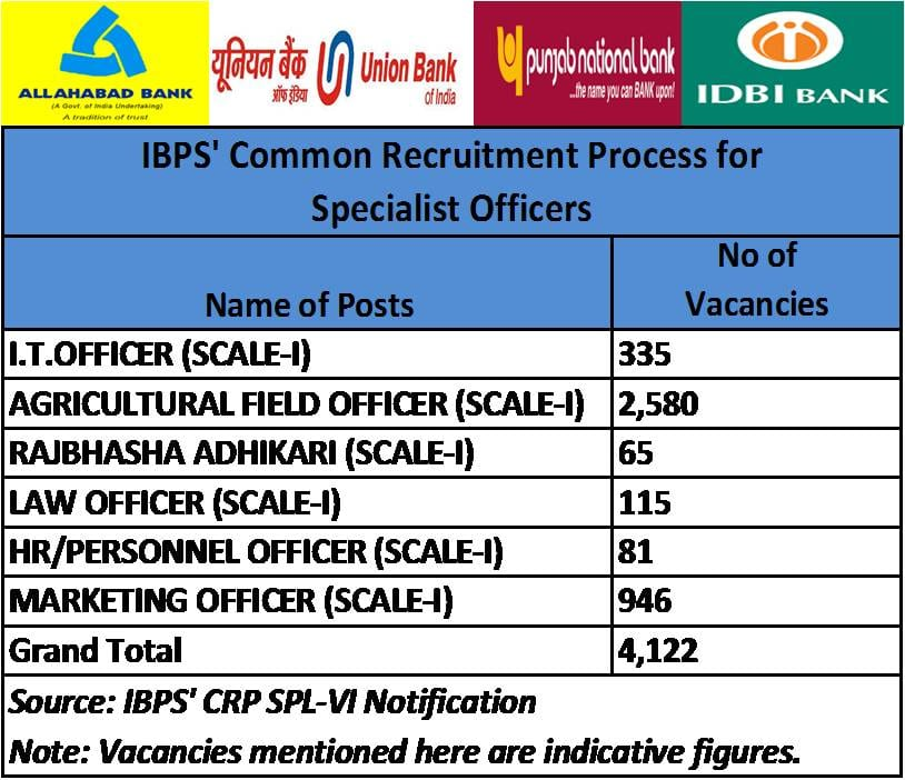 recruitment selection process in public sector banks in india How to get jobs in private banks of india & know where to apply  no interviews for clerk posts in public sector banks  in the recruitment process in public .