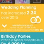 Party planning, coaching and education, lessons and tuitions, fitness and wellness are the top four service categories that have seen massive growth online
