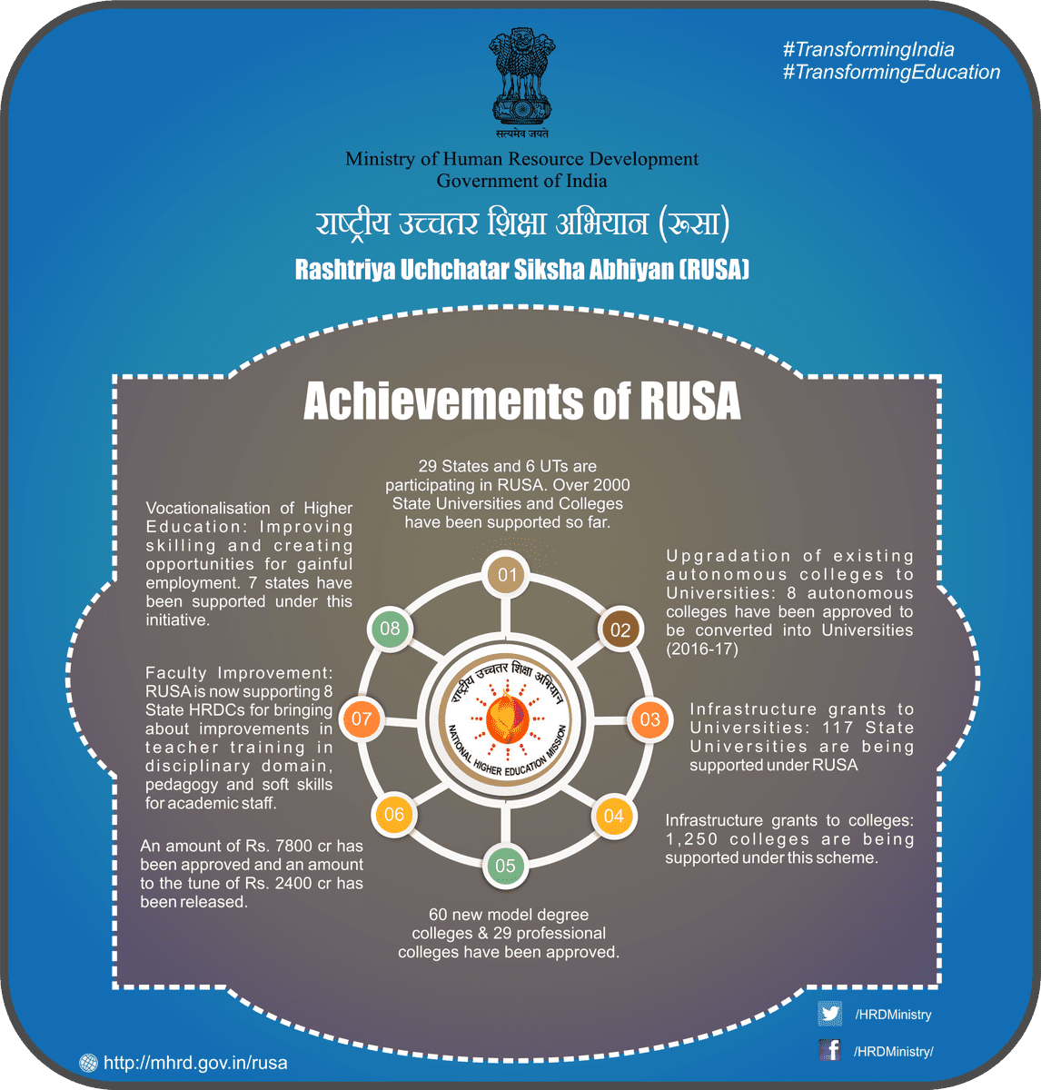 HRD Minister Prakash Javadekar launches the fund and reform tracker of RUSA