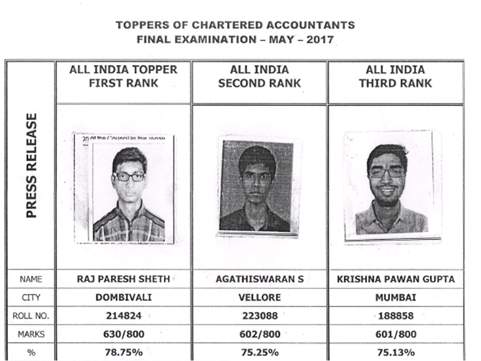 More than 10,000 candidates qualified as Chartered Accountants in CA Final Exam 2017, find toppers list