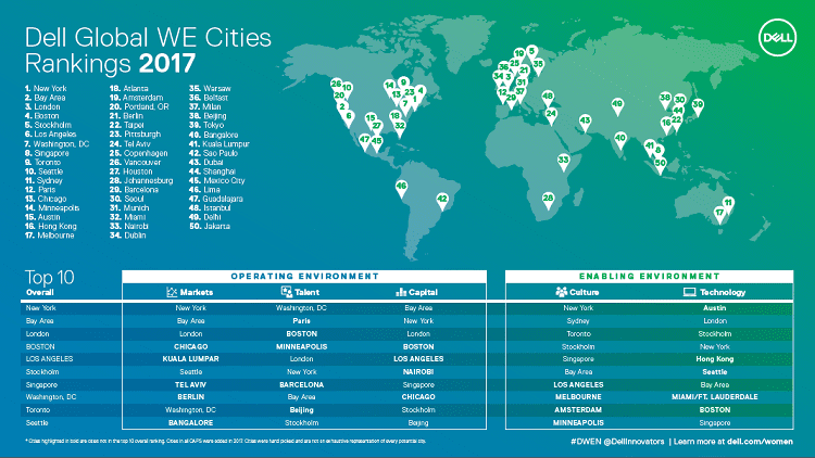 Bangalore and New Delhi feature among global top 50 cities promoting Women Entrepreneurs