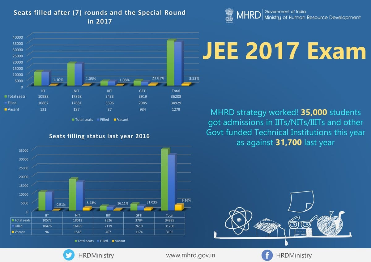 Nearly 35,000 students get admissions via JoSAA in top engineering institutes; still 121 seats remain vacant in IITs