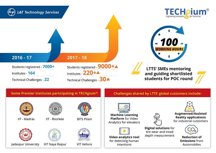 L&T Technology Services' Industry Academia Skill Building Initiative TECHgium®, Receives Record Breaking Participation