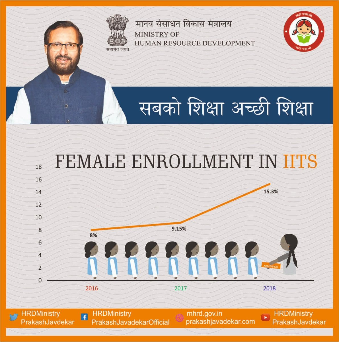 Government targets to increase number of female seats from 8% to 20% by 2020 in IITs