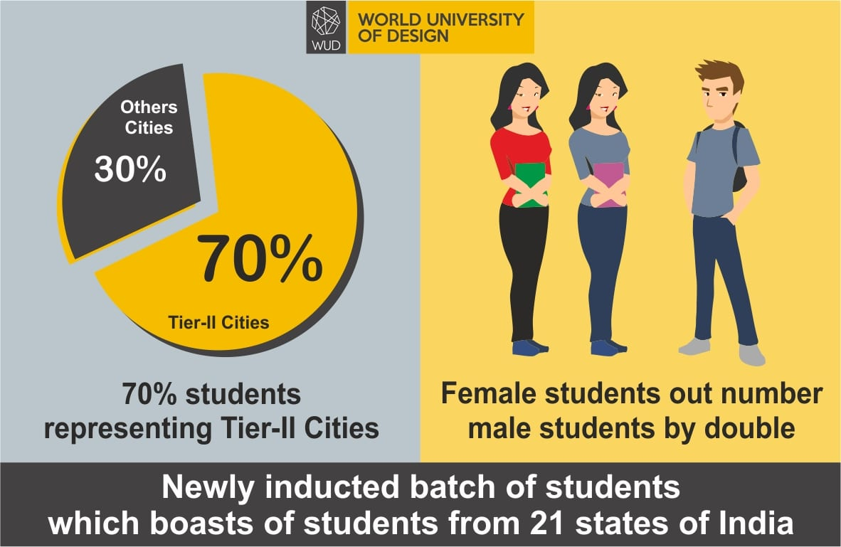 Tier- II and III cities students emerging front-runners in design education at World University of Design -Women outnumbering men in double digits in admissions to undergraduate design courses