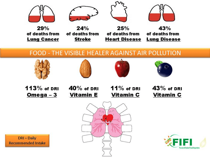 Pollution the Invisible Killer, Food the Visible Healer