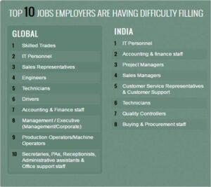 top-ten-jobs-talent-shortage